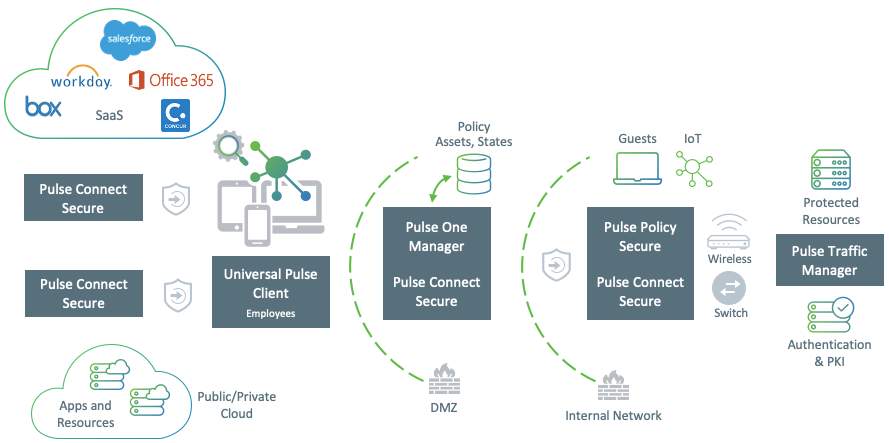 DIAGRAM Pulse Secure Zero Trust Extended