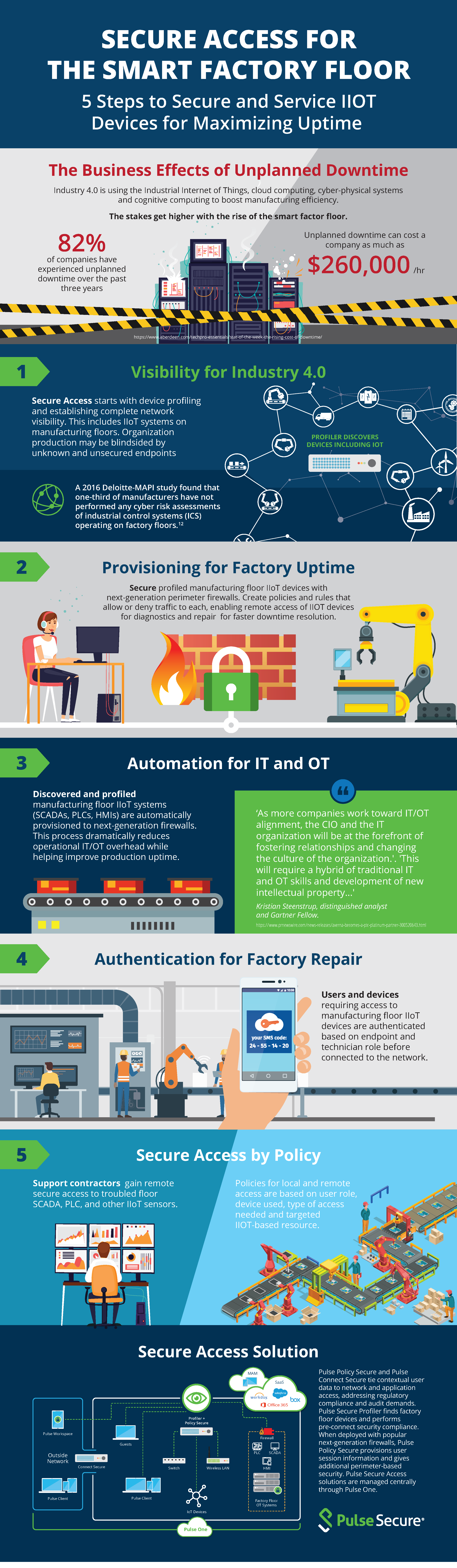 PulseSecure Secure Access IoT Infographic FINAL1